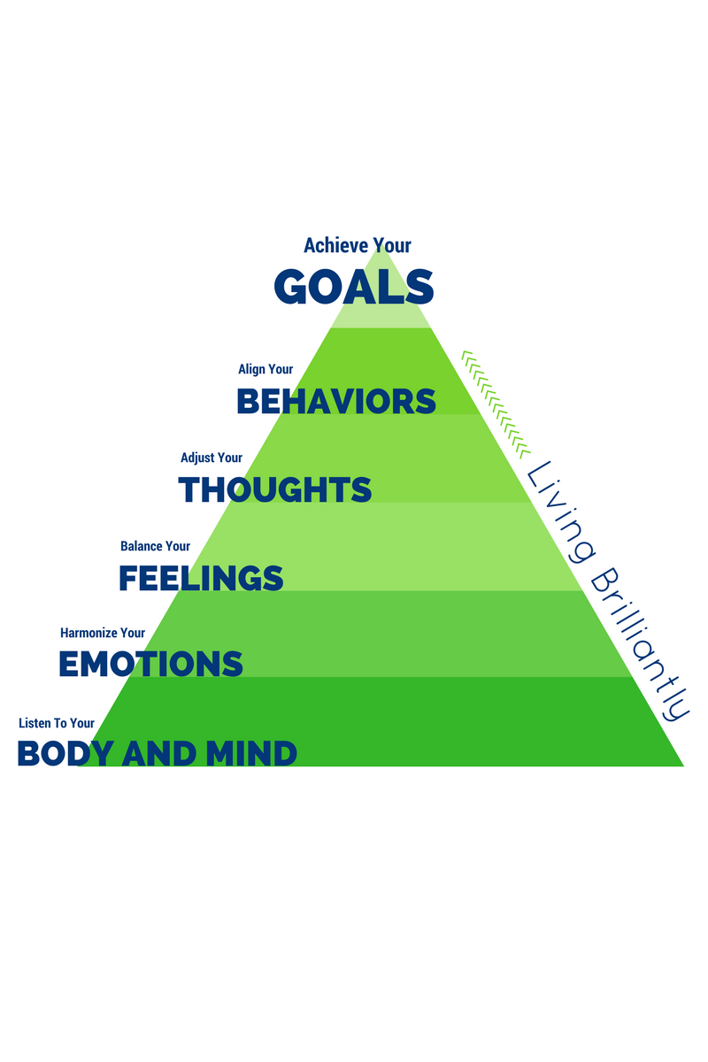 How to achieve your goals 74