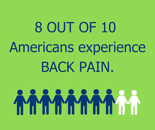 80% americans back pain