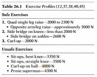 exercise spinal loads